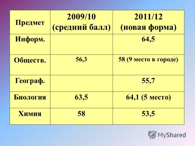 Предмет 2009/10 (средний балл) 2011/12 (новая форма) Информ.64,5 Обществ. 56,358 (9 место в городе) Географ.55,7 Биология63,564,1 (5 место) Химия5853,5