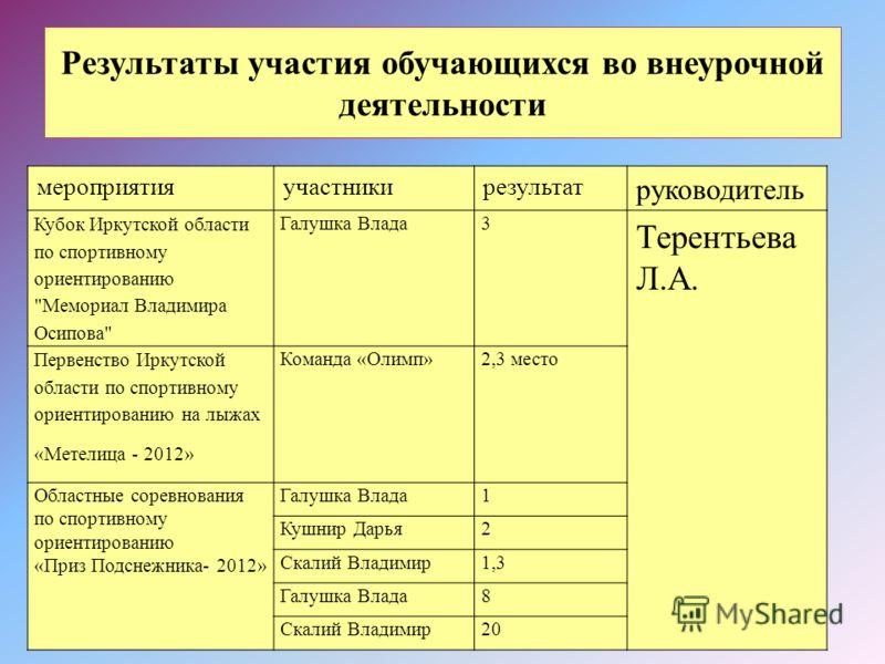 Результаты участия обучающихся во внеурочной деятельности мероприятияучастникирезультат руководитель Кубок Иркутской области по спортивному ориентированию