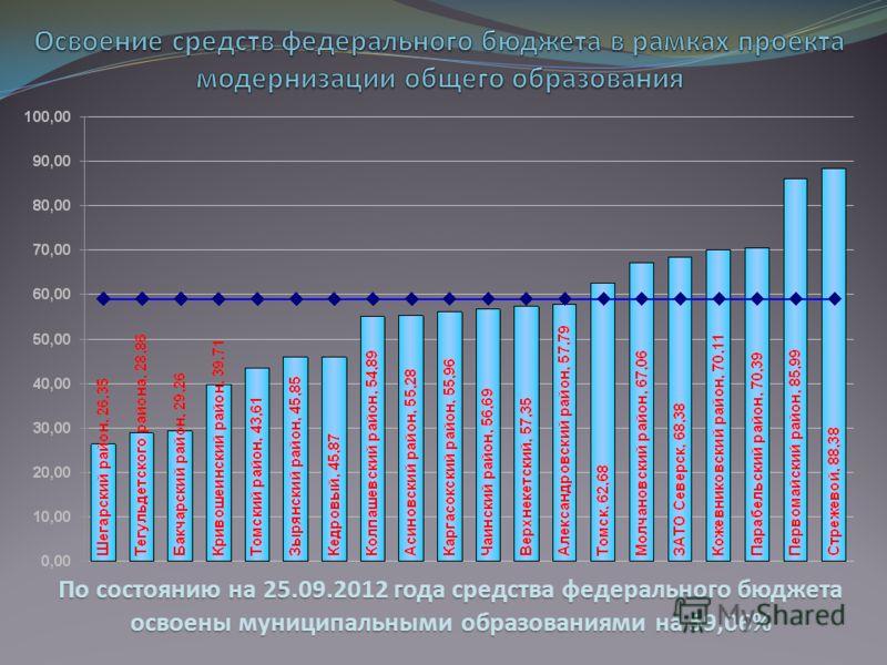 По состоянию на 25.09.2012 года средства федерального бюджета освоены муниципальными образованиями на 59,06%