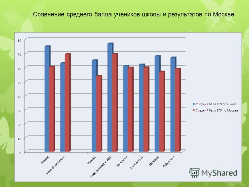Сравнение среднего балла учеников школы и результатов по Москве