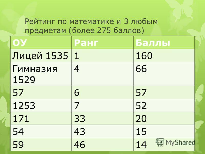 Рейтинг по математике и 3 любым предметам (более 275 баллов) ОУРангБаллы Лицей 15351160 Гимназия 1529 466 576 1253752 1713320 544315 594614