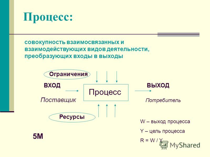 Процесс: совокупность взаимосвязанных и взаимодействующих видов деятельности, преобразующих входы в выходы ВХОД ВЫХОД Поставщик Потребитель Процесс Ресурсы W – выход процесса Y – цель процесса R = W / Y 5M Ограничения