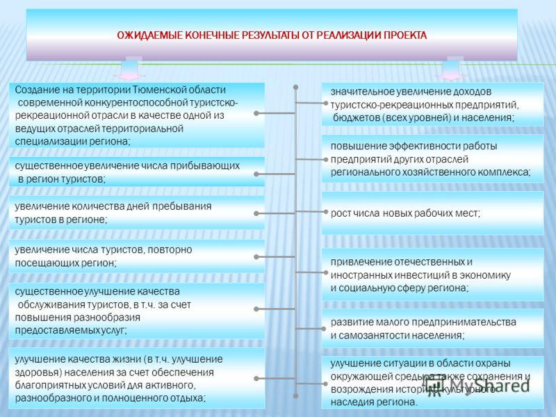8 существенное увеличение числа прибывающих в регион туристов; Создание на территории Тюменской области современной конкурентоспособной туристско- рекреационной отрасли в качестве одной из ведущих отраслей территориальной специализации региона; увели