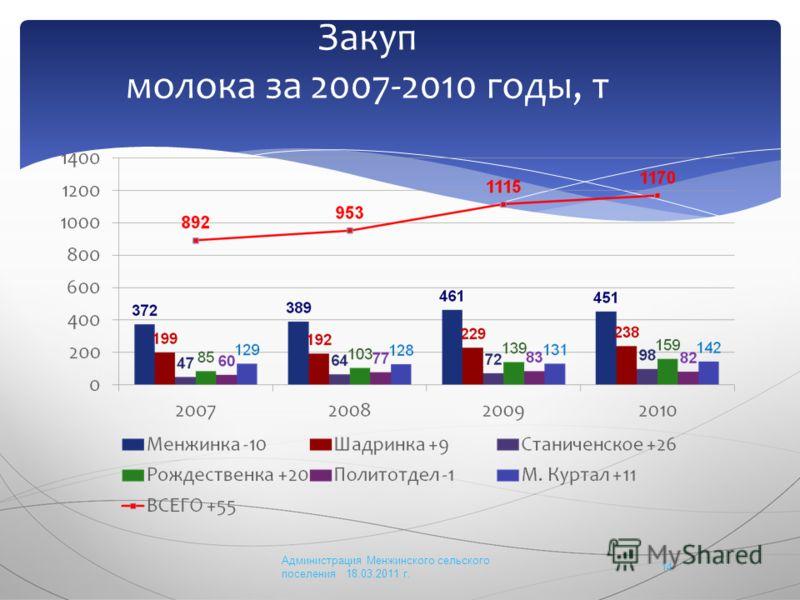 Закуп молока за 2007-2010 годы, т Администрация Менжинского сельского поселения 18.03.2011 г. 14