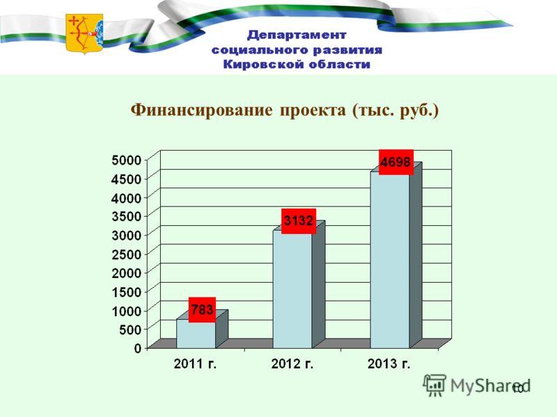 10 Финансирование проекта (тыс. руб.)