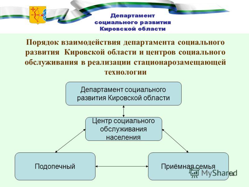 14 Порядок взаимодействия департамента социального развития Кировской области и центров социального обслуживания в реализации стационарозамещающей технологии Департамент социального развития Кировской области ПодопечныйПриёмная семья Центр социальног