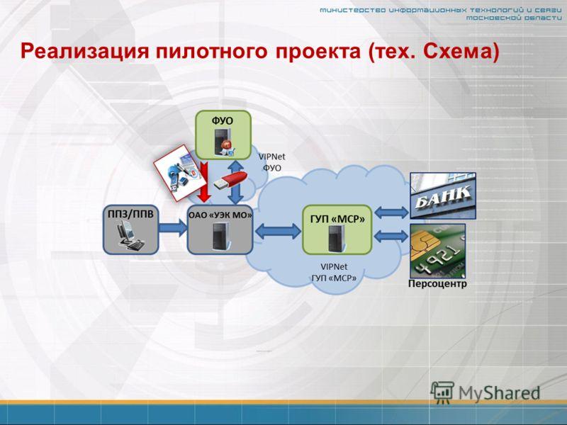 Реализация пилотного проекта (тех. Схема)