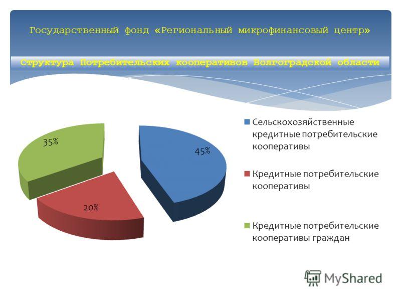 Государственный фонд «Региональный микрофинансовый центр» Структура Потребительских кооперативов Волгоградской области