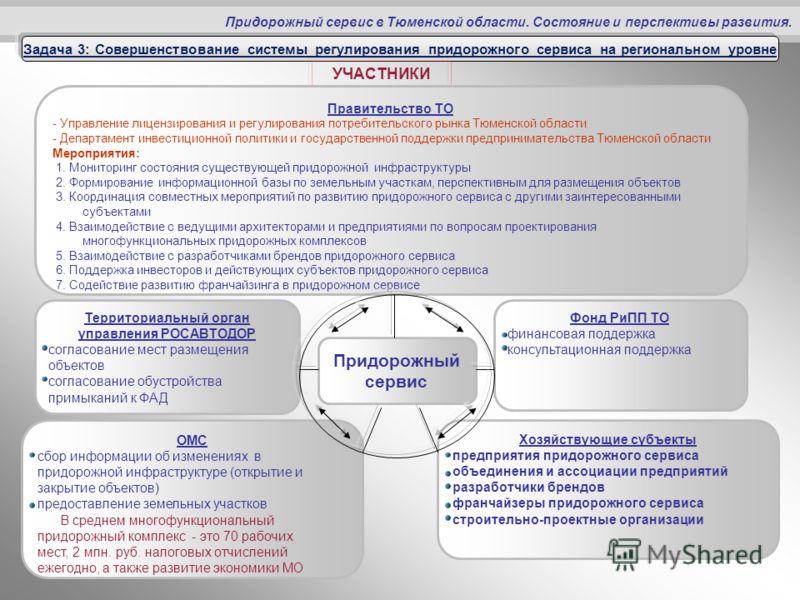 Придорожный сервис в Тюменской области. Состояние и перспективы развития. Задача 3: Совершенствование системы регулирования придорожного сервиса на региональном уровне УЧАСТНИКИ Правительство ТО - Управление лицензирования и регулирования потребитель