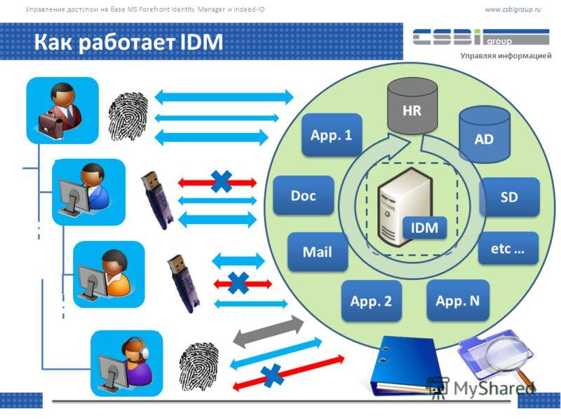 www.csbigroup.ruУправление доступом на базе MS Forefront Identity Manager и Indeed-ID Управляя информацией Как работает IDM HR AD