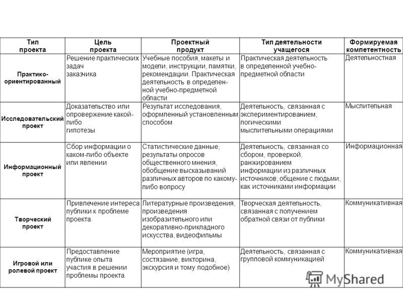 Тип проекта Цель проекта Проектный продукт Тип деятельности учащегося Формируемая компетентность Практико- ориентированный Решение практических задач заказчика Учебные пособия, макеты и модели, инструкции, памятки, рекомендации. Практическая деятельн