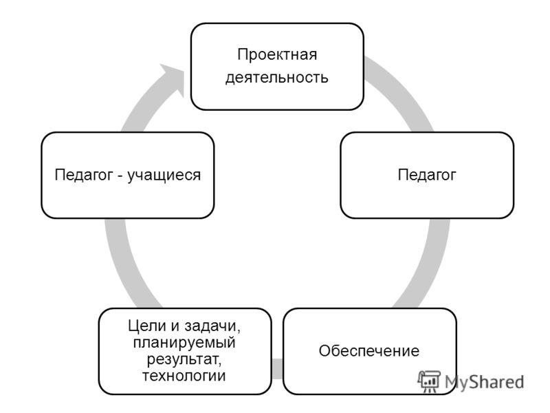 Проектная деятельность ПедагогОбеспечение Цели и задачи, планируемый результат, технологии Педагог - учащиеся