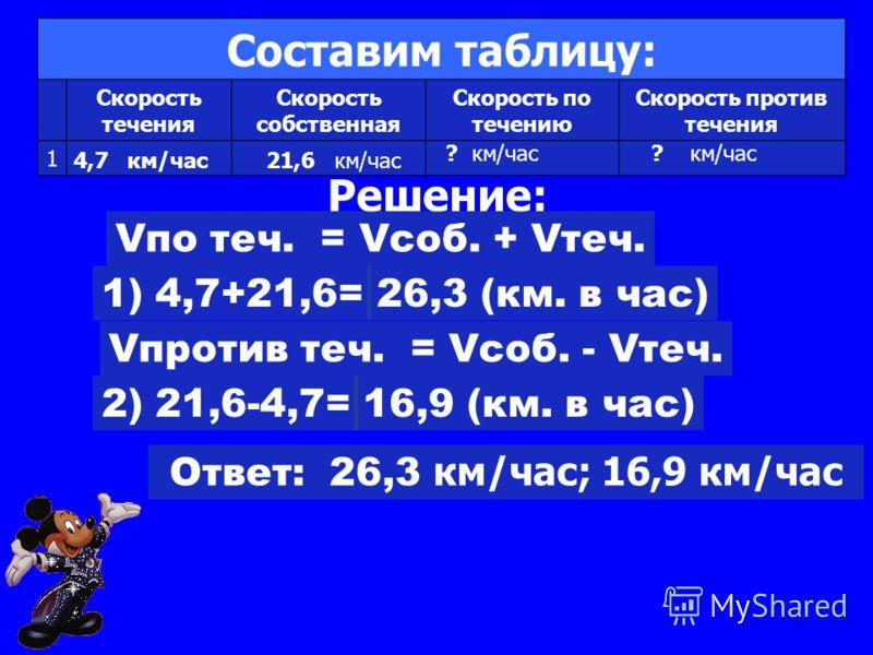 Составим таблицу: Скорость течения Скорость собственная Скорость по течению Скорость против течения 1 4,7 км/час21,6 км/час ? км/час Решение: Vпо теч. = Vсоб. + Vтеч. 1) 4,7+21,6=26,3 (км. в час) Vпротив теч. = Vсоб. - Vтеч. 2) 21,6-4,7=16,9 (км. в ч