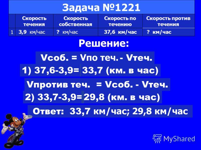 Задача 1221 Скорость течения Скорость собственная Скорость по течению Скорость против течения 1 37,6 км/час3,9 км/час? км/час Решение: Vсоб. = V по теч. - Vтеч. 1) 37,6-3,9=33,7 (км. в час) Vпротив теч. = Vсоб. - Vтеч. 2) 33,7-3,9=29,8 (км. в час) От
