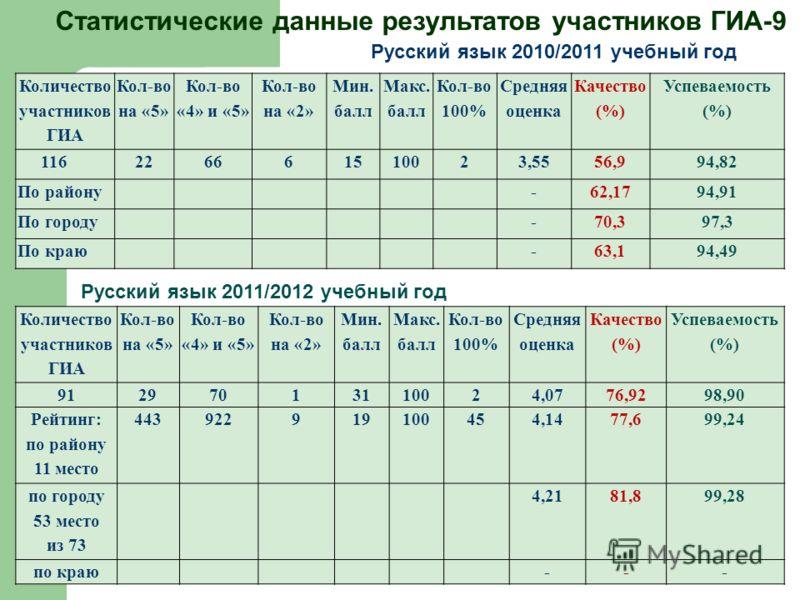Статистические данные результатов участников ГИА-9 Русский язык 2010/2011 учебный год Количество участников ГИА Кол-во на «5» Кол-во «4» и «5» Кол-во на «2» Мин. балл Макс. балл Кол-во 100% Средняя оценка Качество (%) Успеваемость (%) 116226661510023