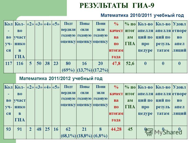 РЕЗУЛЬТАТЫ ГИА-9 Математика 2010/2011 учебный год Кол - во уч- ся Кол- во участ нико в ГИА «2»«3»«4»«5» Подт вердили годовую оценку Повы сили годовую оценку Пони зили годовую оценку % качест ва по итогам года % по итог ам ГИА Кол-во апелля ций по про