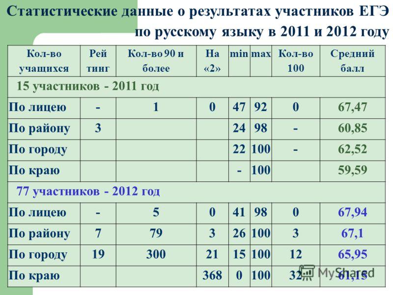 Статистические данные о результатах участников ЕГЭ по русскому языку в 2011 и 2012 году Кол-во учащихся Рей тинг Кол-во 90 и более На «2» minmax Кол-во 100 Средний балл 15 участников - 2011 год По лицею-104792067,47 По району32498-60,85 По городу2210