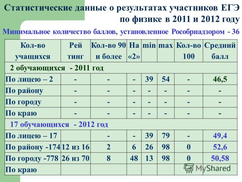Статистические данные о результатах участников ЕГЭ по физике в 2011 и 2012 году Минимальное количество баллов, установленное Рособрнадзором - 36 Кол-во учащихся Рей тинг Кол-во 90 и более На «2» minmax Кол-во 100 Средний балл 2 обучающихся - 2011 год