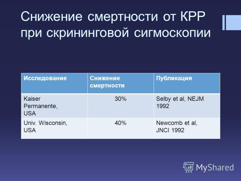 ИсследованиеСнижение смертности Публикация Kaiser Permanente, USA 30%Selby et al, NEJM 1992 Univ. Wisconsin, USA 40%Newcomb et al, JNCI 1992