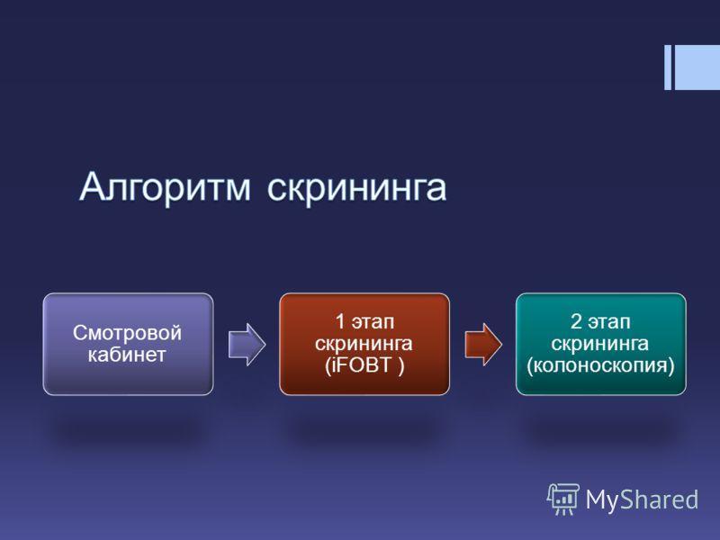 Смотровой кабинет 1 этап скрининга (iFOBT ) 2 этап скрининга (колоноскопия)