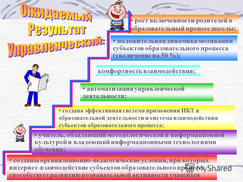 созданы организационно-педагогические условия, при которых интернет-взаимодействие субъектов образовательного процесса способствует развитию познавательной активности учащихся создана эффективная система применения ИКТ в образовательной деятельности