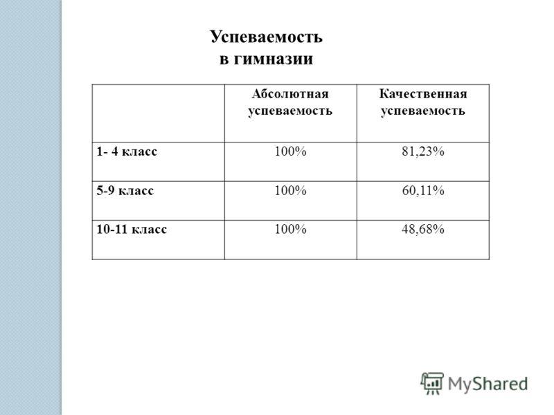 Успеваемость в гимназии Абсолютная успеваемость Качественная успеваемость 1- 4 класс100%81,23% 5-9 класс100%60,11% 10-11 класс100%48,68%