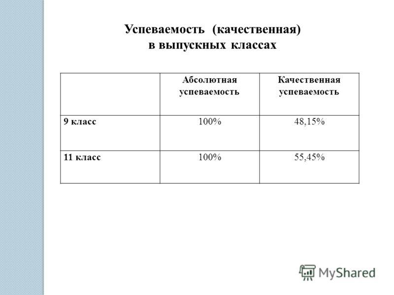 Абсолютная успеваемость Качественная успеваемость 9 класс100%48,15% 11 класс100%55,45% Успеваемость (качественная) в выпускных классах