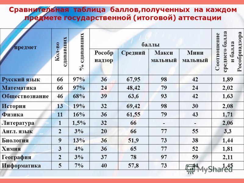 Сравнительная таблица баллов,полученных на каждом предмете государственной (итоговой) аттестации предмет Кол-во сдававших % сдававших баллы Соотношение среднего балла и балла Рособрнадзора Рособр надзор СреднийМакси мальный Мини мальный Русский язык6