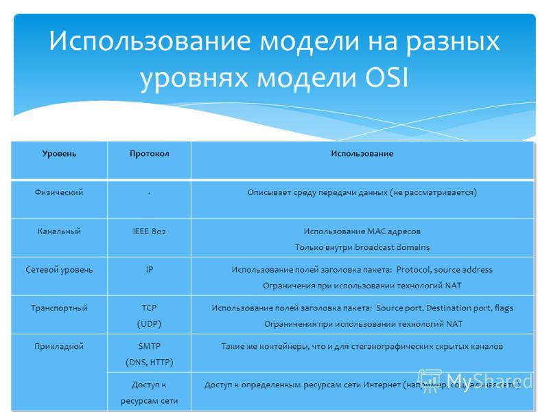 Использование модели на разных уровнях модели OSI