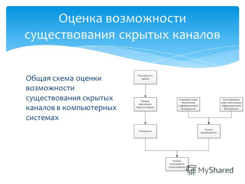 Общая схема оценки возможности существования скрытых каналов в компьютерных системах Оценка возможности существования скрытых каналов