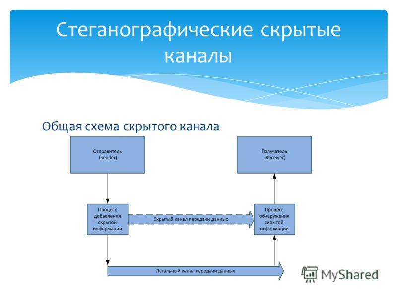 Общая схема скрытого канала Стеганографические скрытые каналы