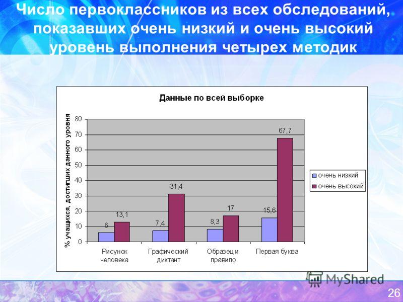 Число первоклассников из всех обследований, показавших очень низкий и очень высокий уровень выполнения четырех методик 26
