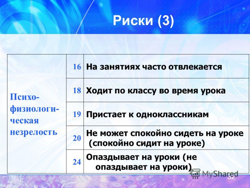 32 Риски (3) Психо- физиологи- ческая незрелость 16 На занятиях часто отвлекается 18 Ходит по классу во время урока 19 Пристает к одноклассникам 20 Не может спокойно сидеть на уроке (спокойно сидит на уроке) 24 Опаздывает на уроки (не опаздывает на у