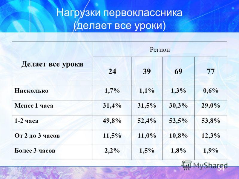 Нагрузки первоклассника (делает все уроки) Делает все уроки Регион 24396977 Нисколько1,7%1,1%1,3%0,6% Менее 1 часа31,4%31,5%30,3%29,0% 1-2 часа49,8%52,4%53,5%53,8% От 2 до 3 часов11,5%11,0%10,8%12,3% Более 3 часов2,2%1,5%1,8%1,9% 54