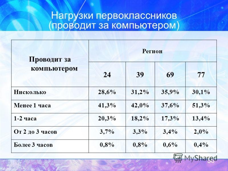 Нагрузки первоклассников (проводит за компьютером) Проводит за компьютером Регион 24396977 Нисколько28,6%31,2%35,9%30,1% Менее 1 часа41,3%42,0%37,6%51,3% 1-2 часа20,3%18,2%17,3%13,4% От 2 до 3 часов3,7%3,3%3,4%2,0% Более 3 часов0,8% 0,6%0,4% 56