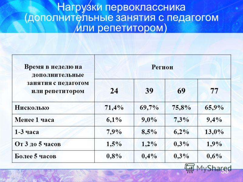 Нагрузки первоклассника (дополнительные занятия с педагогом или репетитором) Время в неделю на дополнительные занятия с педагогом или репетитором Регион 24396977 Нисколько71,4%69,7%75,8%65,9% Менее 1 часа6,1%9,0%7,3%9,4% 1-3 часа7,9%8,5%6,2%13,0% От