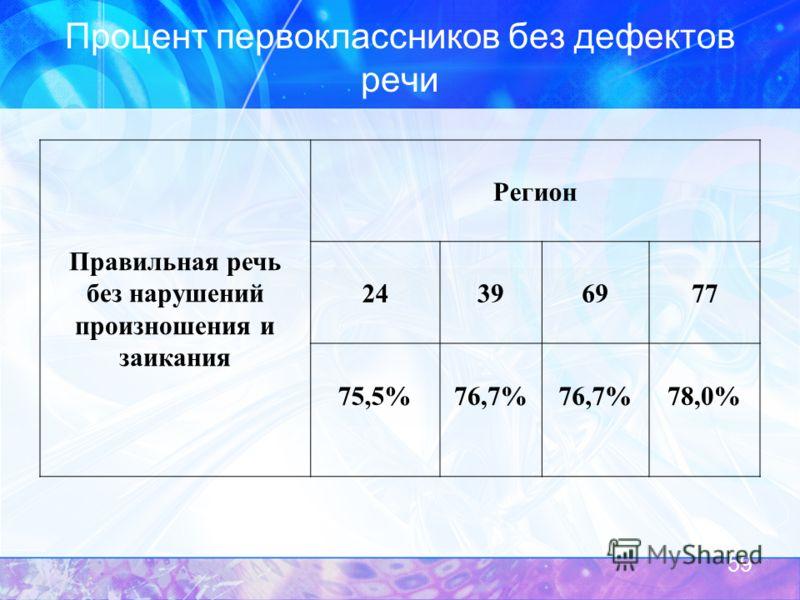 Процент первоклассников без дефектов речи Правильная речь без нарушений произношения и заикания Регион 24396977 75,5%76,7% 78,0% 59