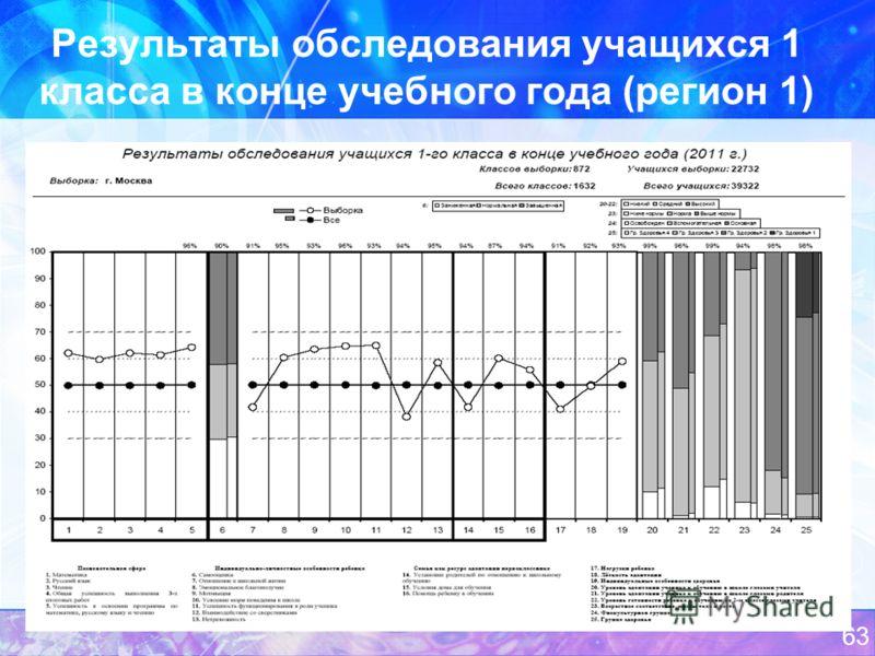 Результаты обследования учащихся 1 класса в конце учебного года (регион 1) 63