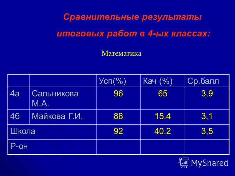 Сравнительные результаты итоговых работ в 4-ых классах: Математика Усп(%) Кач (%) Ср.балл 4а Сальникова М.А. 96653,9 4б Майкова Г.И. 8815,43,1 Школа9240,23,5 Р-он
