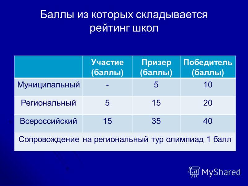 Баллы из которых складывается рейтинг школ Участие (баллы) Призер (баллы) Победитель (баллы) Муниципальный-510 Региональный51520 Всероссийский153540 Сопровождение на региональный тур олимпиад 1 балл