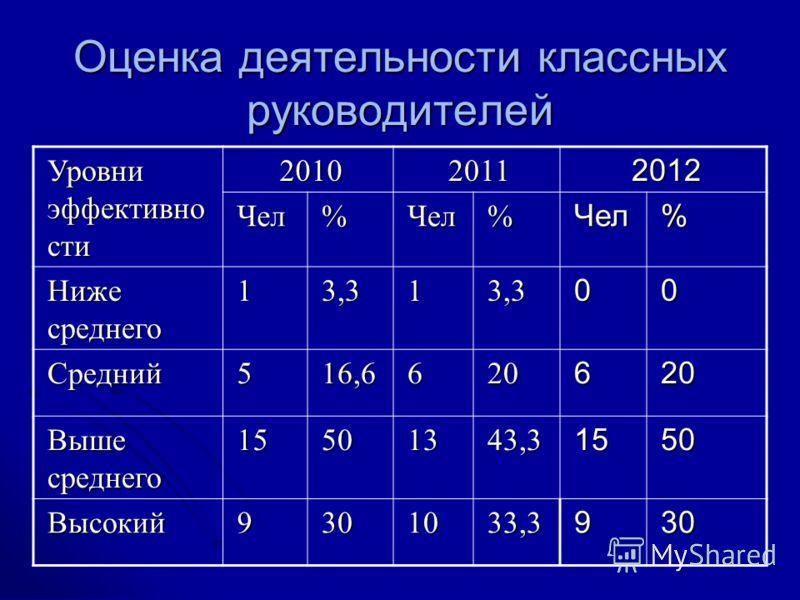 Оценка деятельности классных руководителей Уровни эффективно сти 201020112012 Чел%Чел%Чел% Ниже среднего 13,313,300 Средний516,6620620 Выше среднего 15501343,31550 Высокий9301033,3930