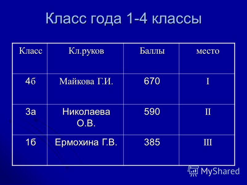 Класс года 1-4 классы КлассКл.руковБаллыместо 4б4б4б4б Майкова Г.И. 670I 3а Николаева О.В. 590II 1б Ермохина Г.В. 385III