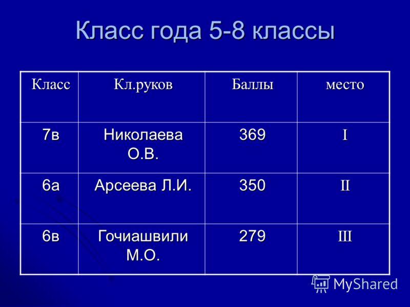 Класс года 5-8 классы КлассКл.руковБаллыместо 7в Николаева О.В. 369I 6а Арсеева Л.И. 350II 6в Гочиашвили М.О. 279III