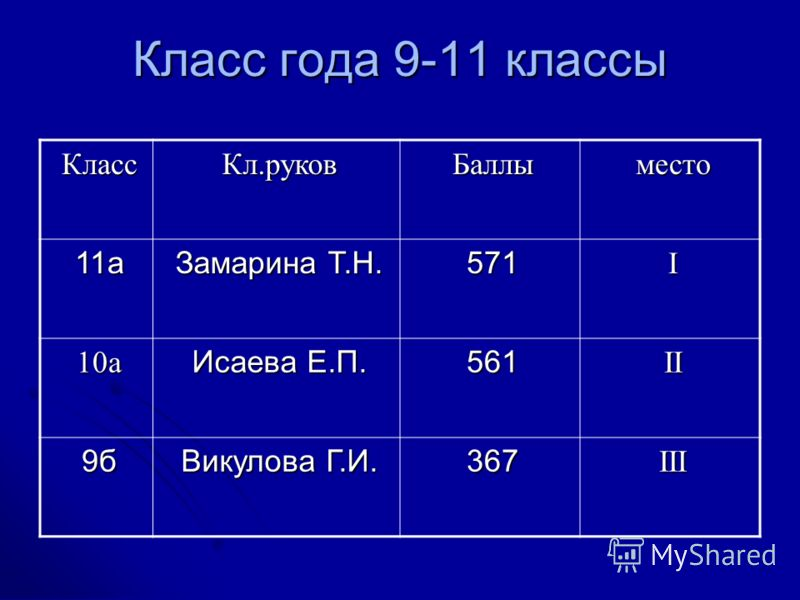 Класс года 9-11 классы КлассКл.руковБаллыместо 11а Замарина Т.Н. 571I 10а Исаева Е.П. 561II 9б Викулова Г.И. 367III