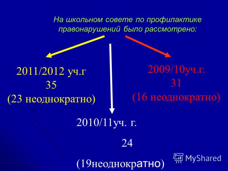 На школьном совете по профилактике правонарушений было рассмотрено: 2010/11уч. г. 24 (19неоднокр атно ) 2009/10уч.г. 31 (16 неоднократно) 2011/2012 уч.г 35 (23 неоднократно)