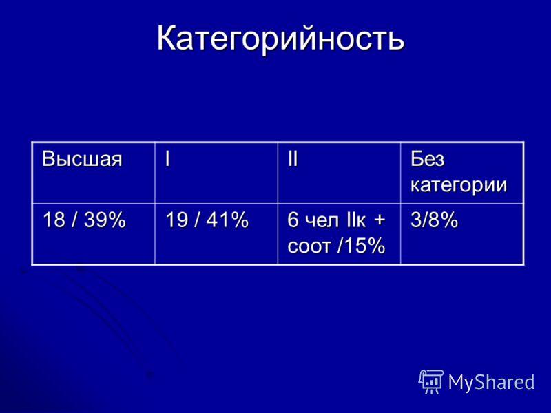 Категорийность ВысшаяIII Без категории 18 / 39% 19 / 41% 6 чел IIк + соот /15% 3/8%
