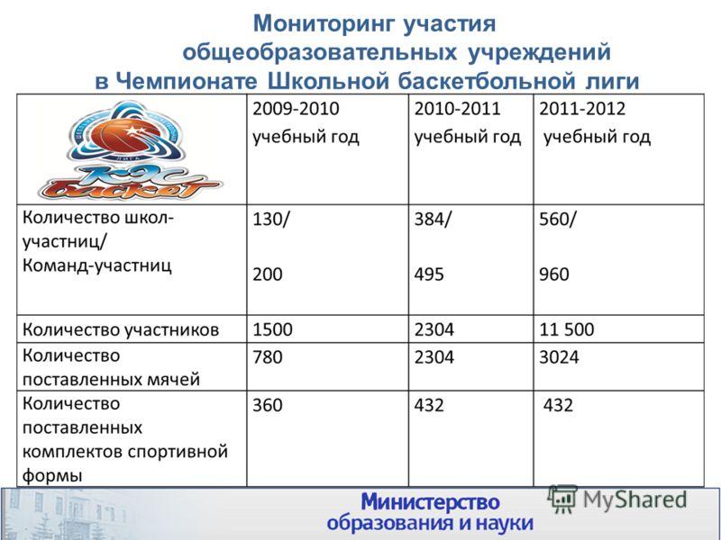 Мониторинг участия общеобразовательных учреждений в Чемпионате Школьной баскетбольной лиги 13