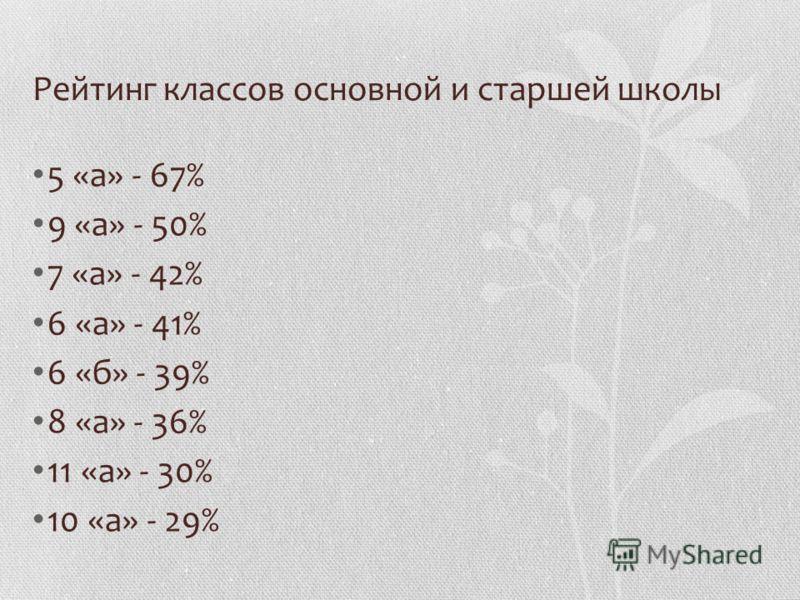 Рейтинг классов основной и старшей школы 5 «а» - 67% 9 «а» - 50% 7 «а» - 42% 6 «а» - 41% 6 «б» - 39% 8 «а» - 36% 11 «а» - 30% 10 «а» - 29%