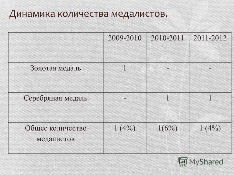 Динамика количества медалистов. 2009-20102010-20112011-2012 Золотая медаль1-- Серебряная медаль-11 Общее количество медалистов 1 (4%)1(6%)1 (4%)