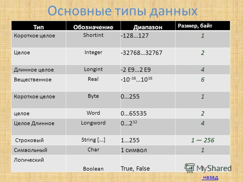 Основные типы данных ТипОбозначениеДиапазон Размер, байт Короткое целое Shortint -128…1271 Целое Integer -32768…327672 Длинное целое Longint -2 E9…2 E94 Вещественное Real -10 -38 …10 38 6 Короткое целое Byte 0…2551 целое Word 0…655352 Целое Длинное L